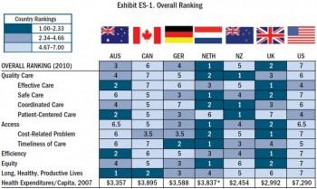 уровень медицины в Канаде уровень медицины в Америке