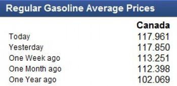 цена на бензин в Канаде