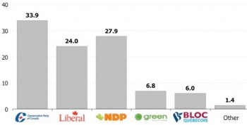Канады выборы 2011