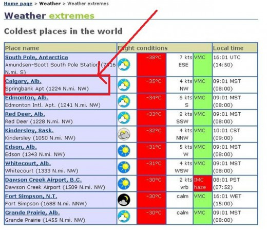 Калгари Альберта самое холодное место на планете самая низкая температура после Антарктиды Южный полюс